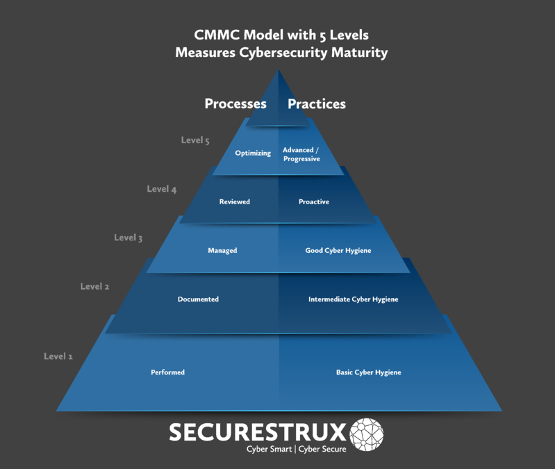 What Is CMMC (Cybersecurity Maturity Model Certification)?
