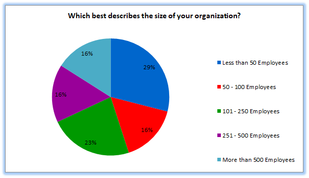 Which-best-describes-the-size-of-your-organization